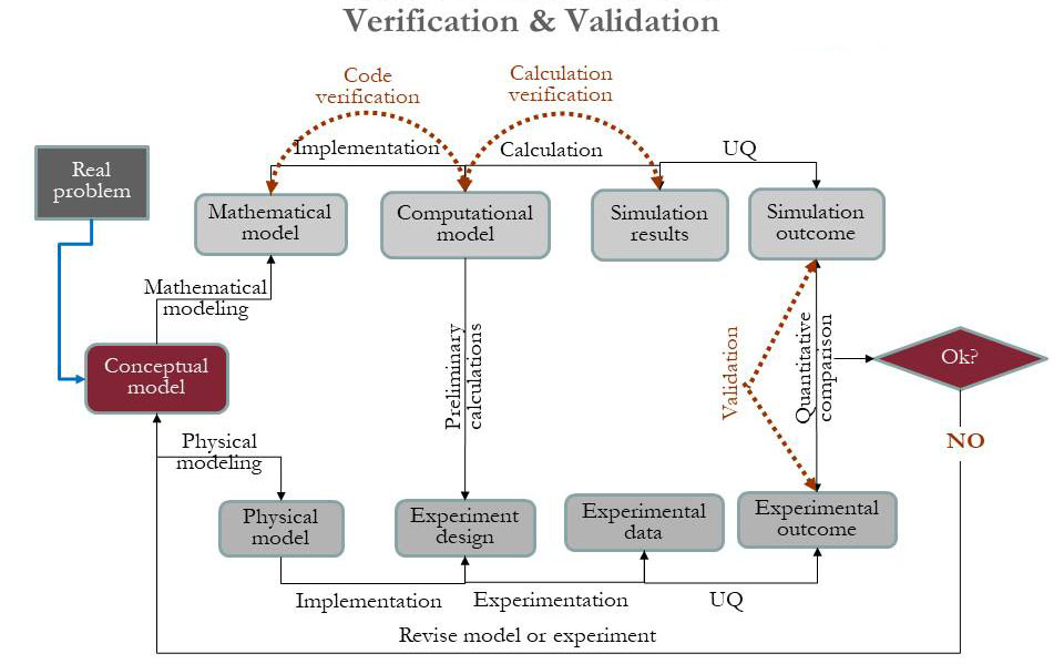 OpenSees Validation